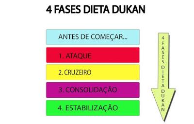 dieta-dr-dukan-passo-passo-cardapio-quatro-4-fases